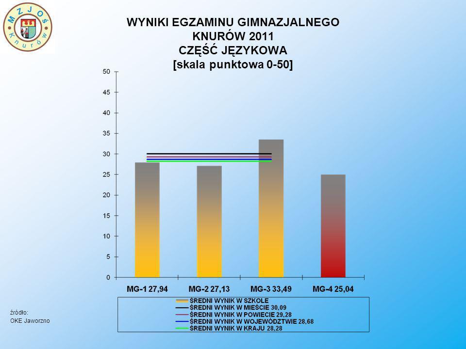 WYNIKI EGZAMINU GIMNAZJALNEGO KNURÓW 2011 CZĘŚĆ JĘZYKOWA [skala punktowa 0-50]